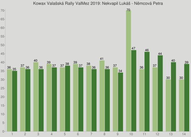 Kowax Valašská Rally ValMez 2019: Nekvapil Lukáš - Němcová Petra