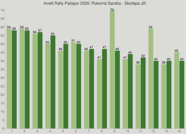 Invelt Rally Pačejov 2020: Pokorná Sandra - Skořepa Jiří