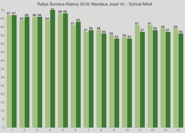 Rallye Šumava Klatovy 2018: Mandaus Josef ml. - Dohnal Miloš