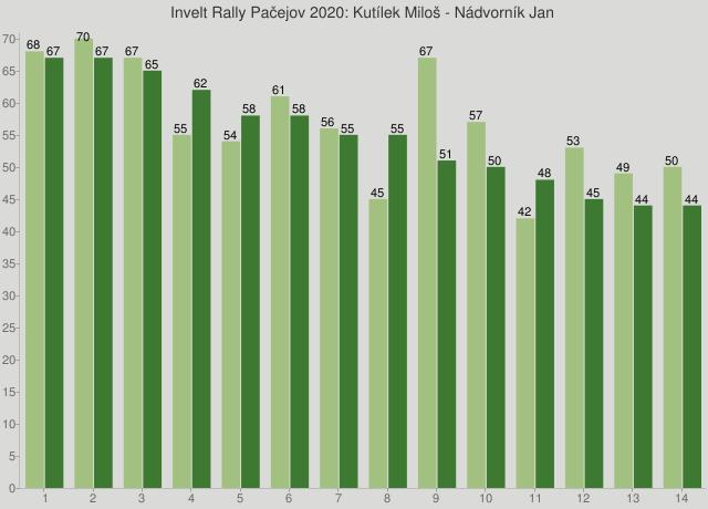 Invelt Rally Pačejov 2020: Kutílek Miloš - Nádvorník Jan