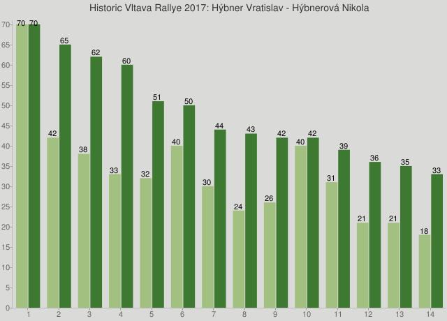 Historic Vltava Rallye 2017: Hýbner Vratislav - Hýbnerová Nikola