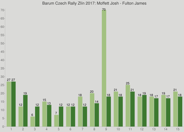 Barum Czech Rally Zlín 2017: Moffett Josh - Fulton James