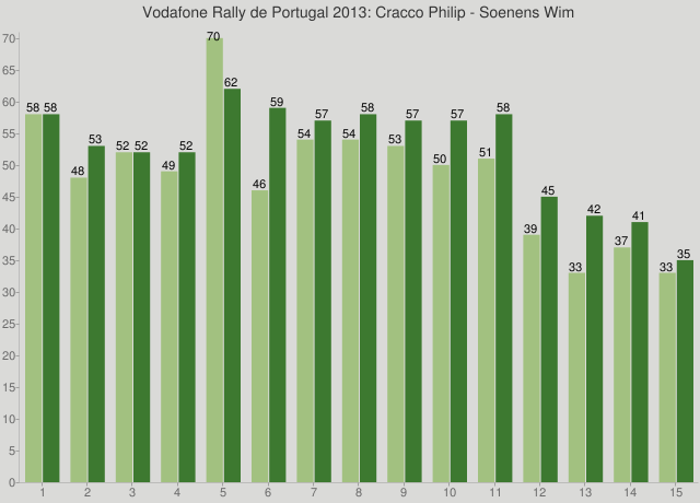 Vodafone Rally de Portugal 2013: Cracco Philip - Soenens Wim