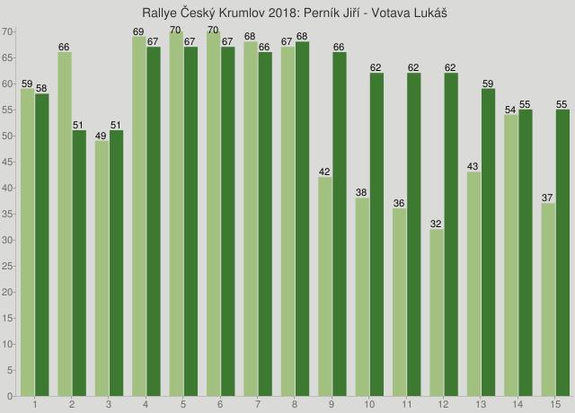 Rallye Český Krumlov 2018: Perník Jiří - Votava Lukáš