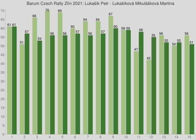 Barum Czech Rally Zlín 2021: Lukašík Petr - Lukašíková Mikulášková Martina