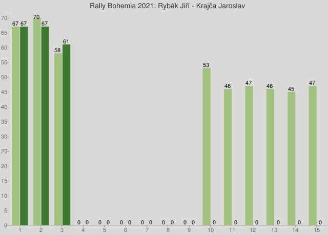 Rally Bohemia 2021: Rybák Jiří - Krajča Jaroslav