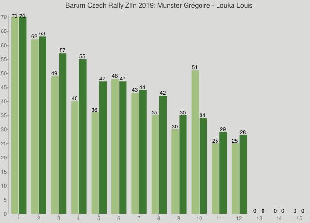 Barum Czech Rally Zlín 2019: Munster Grégoire - Louka Louis
