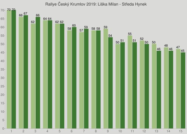 Rallye Český Krumlov 2019: Liška Milan - Středa Hynek