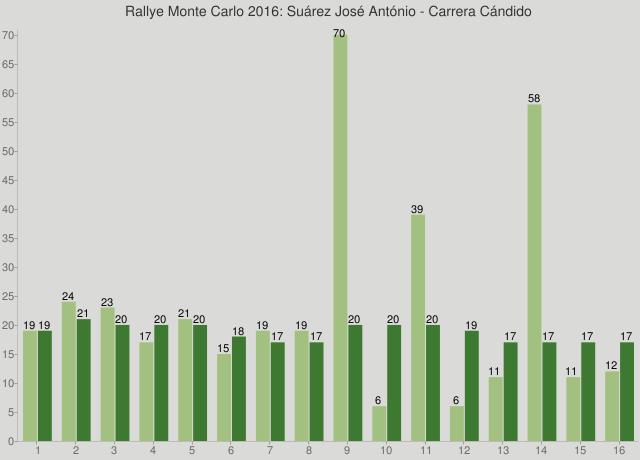 Rallye Monte Carlo 2016: Suárez José António - Carrera Cándido