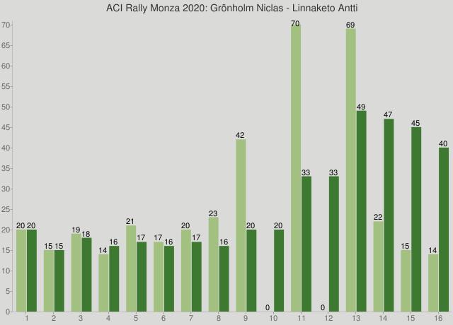 ACI Rally Monza 2020: Grönholm Niclas - Linnaketo Antti