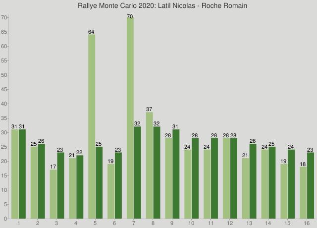 Rallye Monte Carlo 2020: Latil Nicolas - Roche Romain