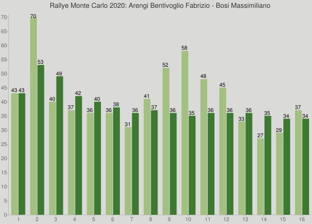 Rallye Monte Carlo 2020: Arengi Bentivoglio Fabrizio - Bosi Massimiliano
