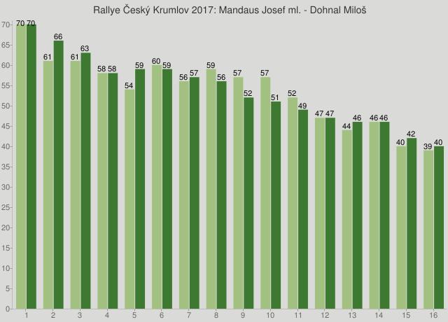 Rallye Český Krumlov 2017: Mandaus Josef ml. - Dohnal Miloš