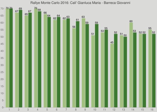 Rallye Monte Carlo 2016: Cali' Gianluca Maria - Barreca Giovanni
