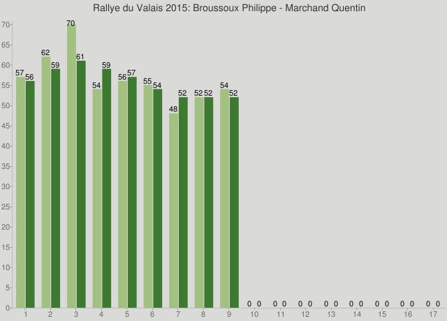 Rallye du Valais 2015: Broussoux Philippe - Marchand Quentin
