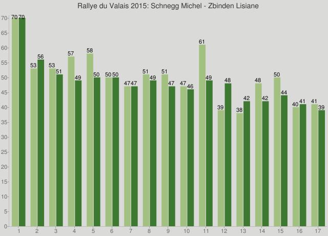 Rallye du Valais 2015: Schnegg Michel - Zbinden Lisiane