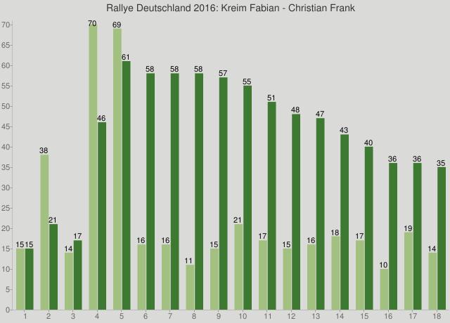 Rallye Deutschland 2016: Kreim Fabian - Christian Frank