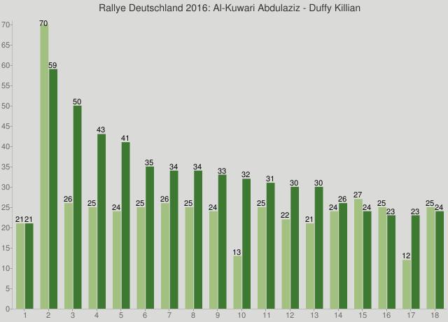 Rallye Deutschland 2016: Al-Kuwari Abdulaziz - Duffy Killian