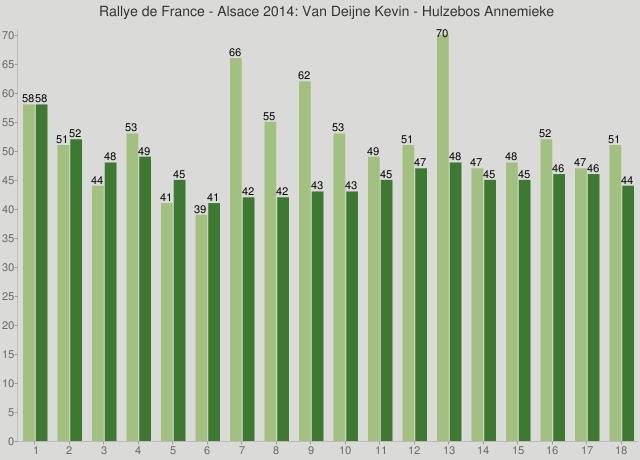 Rallye de France - Alsace 2014: Van Deijne Kevin - Hulzebos Annemieke