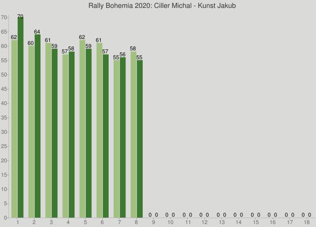 Rally Bohemia 2020: Ciller Michal - Kunst Jakub