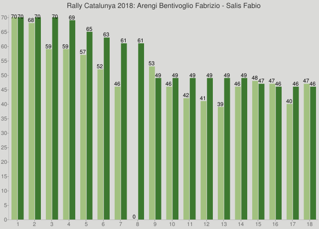 Rally Catalunya 2018: Arengi Bentivoglio Fabrizio - Salis Fabio