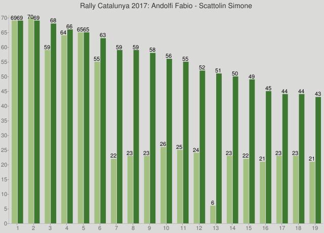 Rally Catalunya 2017: Andolfi Fabio - Scattolin Simone