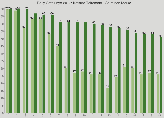Rally Catalunya 2017: Katsuta Takamoto - Salminen Marko