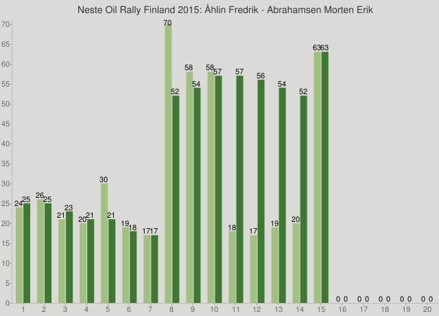 Neste Oil Rally Finland 2015: Åhlin Fredrik - Abrahamsen Morten Erik