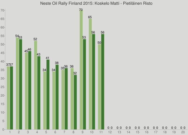 Neste Oil Rally Finland 2015: Koskelo Matti - Pietiläinen Risto