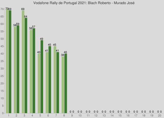 Vodafone Rally de Portugal 2021: Blach Roberto - Murado José