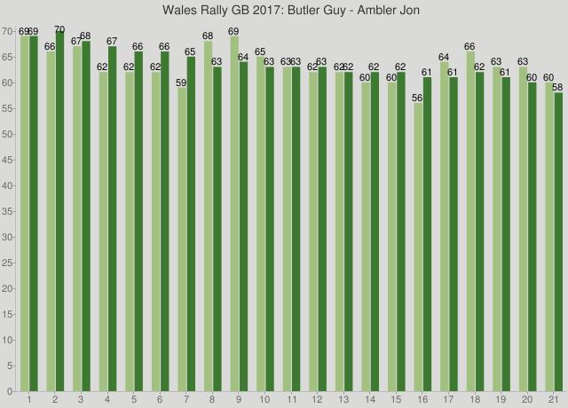 Wales Rally GB 2017: Butler Guy - Ambler Jon