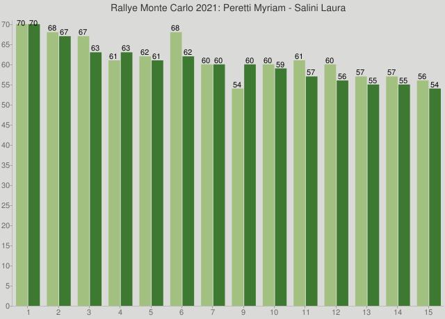 Rallye Monte Carlo 2021: Peretti Myriam - Salini Laura