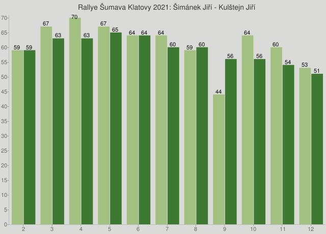 Rallye Šumava Klatovy 2021: Šimánek Jiří - Kulštejn Jiří