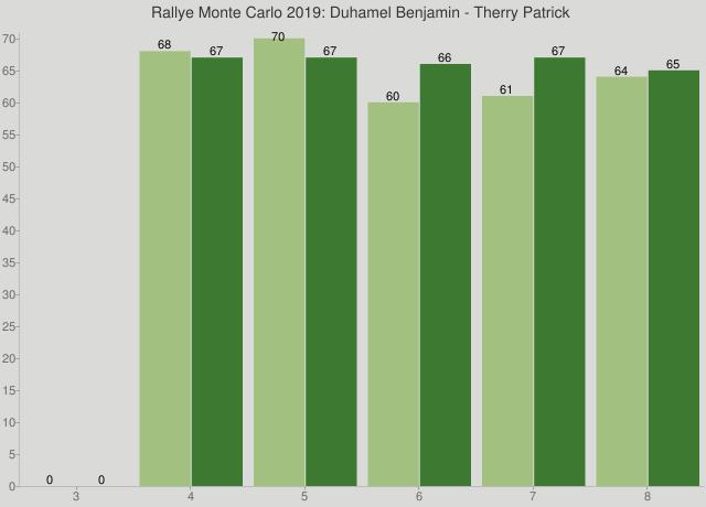Rallye Monte Carlo 2019: Duhamel Benjamin - Therry Patrick