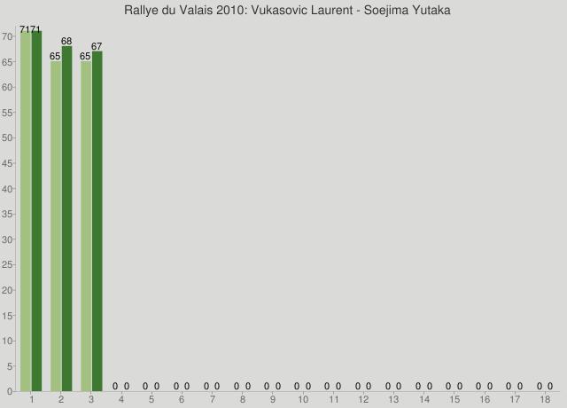 Rallye du Valais 2010: Vukasovic Laurent - Soejima Yutaka