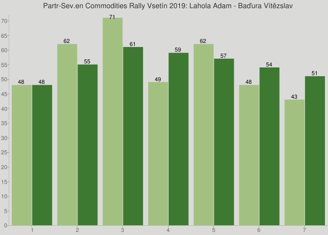 Partr-Sev.en Commodities Rally Vsetín 2019: Lahola Adam - Baďura Vítězslav