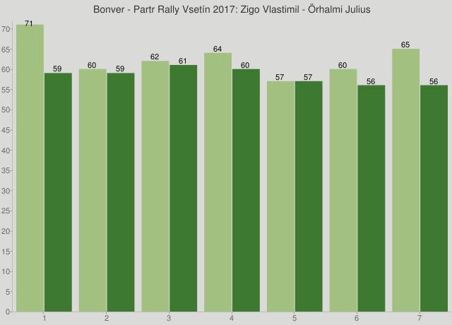 Bonver - Partr Rally Vsetín 2017: Zigo Vlastimil - Örhalmi Julius