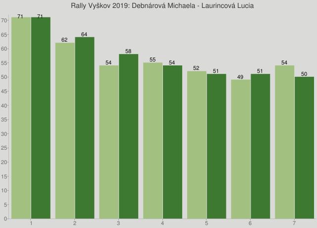 Rally Vyškov 2019: Debnárová Michaela - Laurincová Lucia