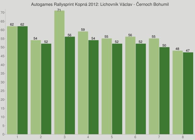 Autogames Rallysprint Kopná 2012: Lichovník Václav - Černoch Bohumil