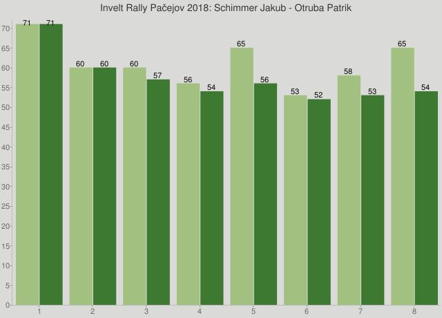 Invelt Rally Pačejov 2018: Schimmer Jakub - Otruba Patrik