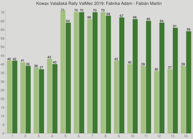 Kowax Valašská Rally ValMez 2019: Fabrika Adam - Fabián Martin