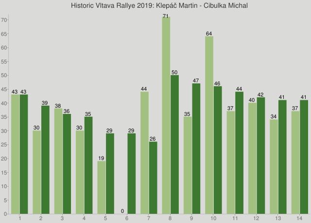 Historic Vltava Rallye 2019: Klepáč Martin - Cibulka Michal