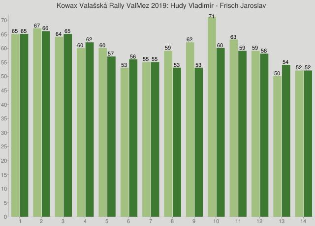 Kowax Valašská Rally ValMez 2019: Hudy Vladimír - Frisch Jaroslav