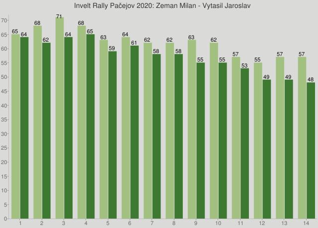 Invelt Rally Pačejov 2020: Zeman Milan - Vytasil Jaroslav
