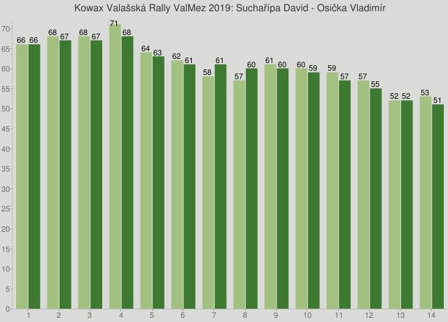 Kowax Valašská Rally ValMez 2019: Suchařípa David - Osička Vladimír