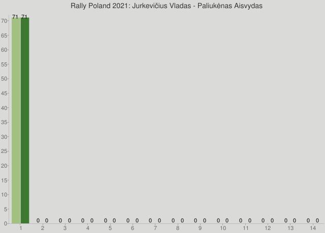 Rally Poland 2021: Jurkevičius Vladas - Paliukėnas Aisvydas