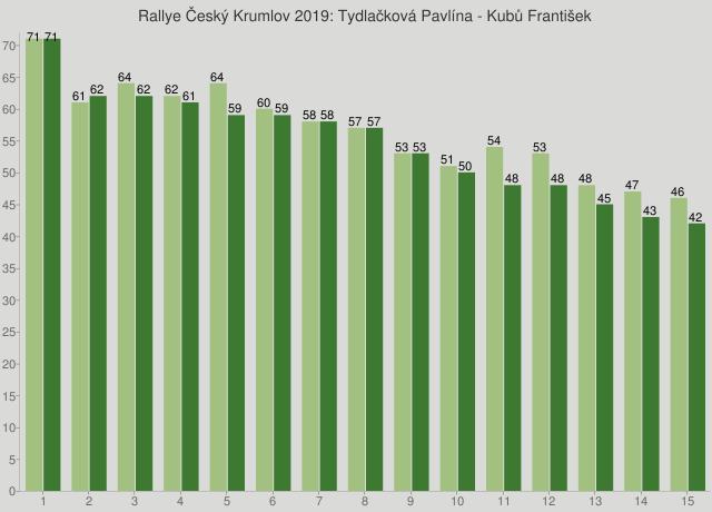 Rallye Český Krumlov 2019: Tydlačková Pavlína - Kubů František