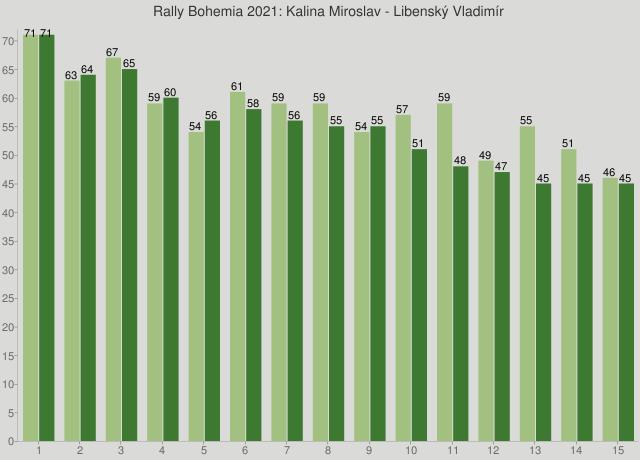 Rally Bohemia 2021: Kalina Miroslav - Libenský Vladimír