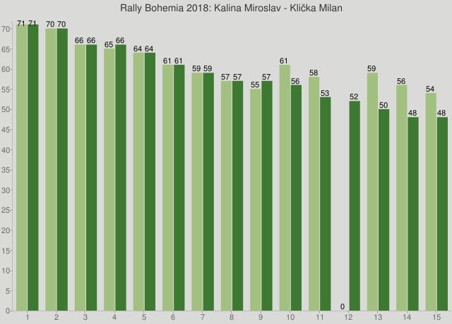 Rally Bohemia 2018: Kalina Miroslav - Klička Milan