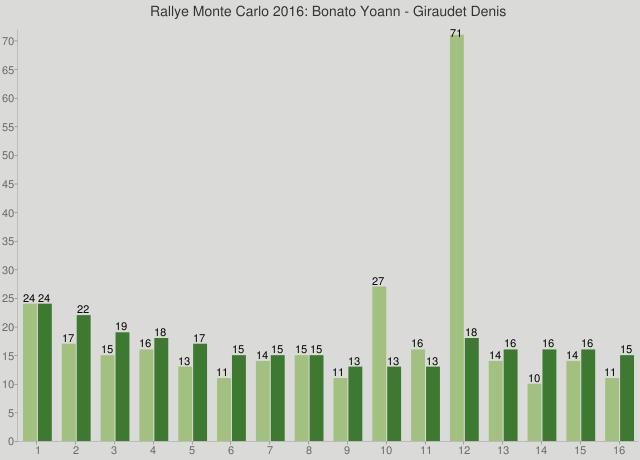 Rallye Monte Carlo 2016: Bonato Yoann - Giraudet Denis